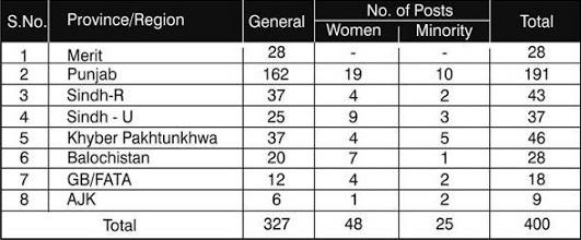 Provincial/Regional, Women & Minority Quota